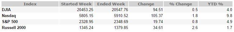 April 21, 2017 Weekly Market Recap