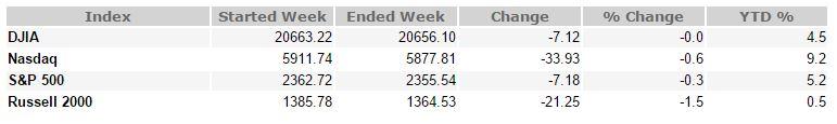 April 7, 2017 Weekly Market Recap