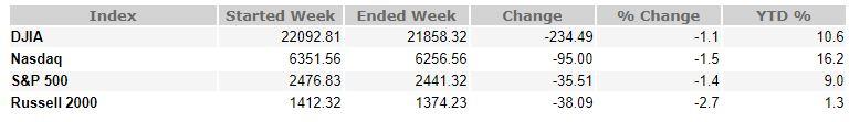 August 11, 2017 Weekly Market Recap