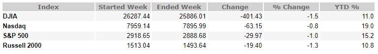 August 16, 2019 Weekly Market Recap