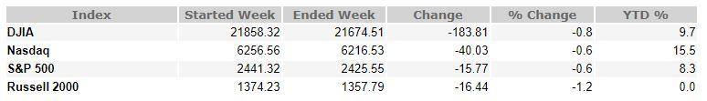 August 18, 2017 Weekly Market Recap