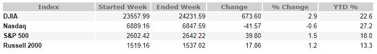 December 1, 2017 Weekly Market Recap