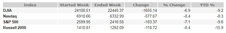 December 21, 2018 Weekly Market Recap