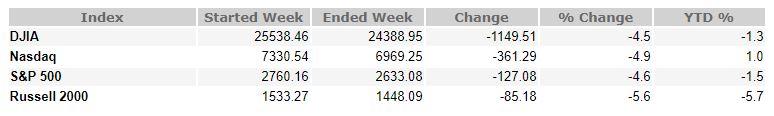 December 7, 2018 Weekly Market Recap