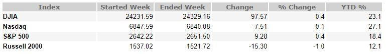 December 8, 2017 Weekly Market Recap
