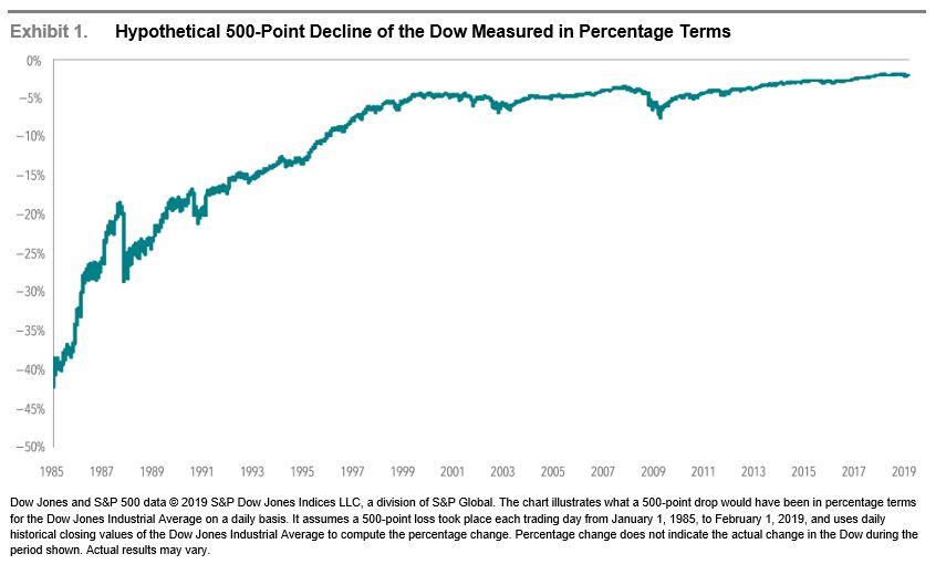 Dow Decline