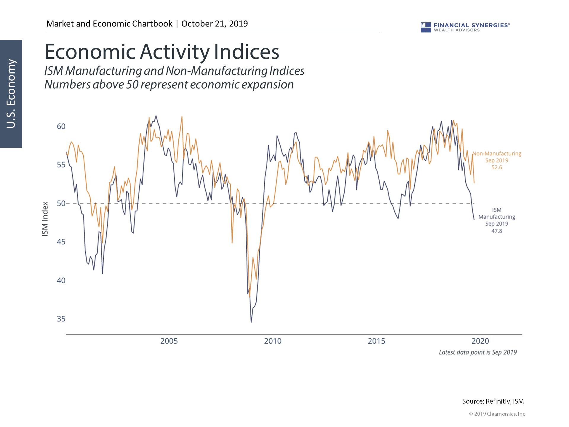 Economic Indices