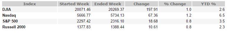 Feb 10, 2017 Weekly Market Recap