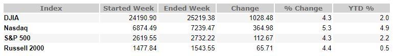 February 16, 2018 Weekly Market Recap