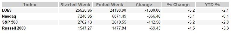 February 9, 2018 Weekly Market Recap