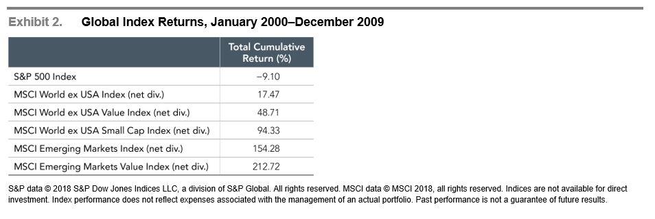 Global Index Returns