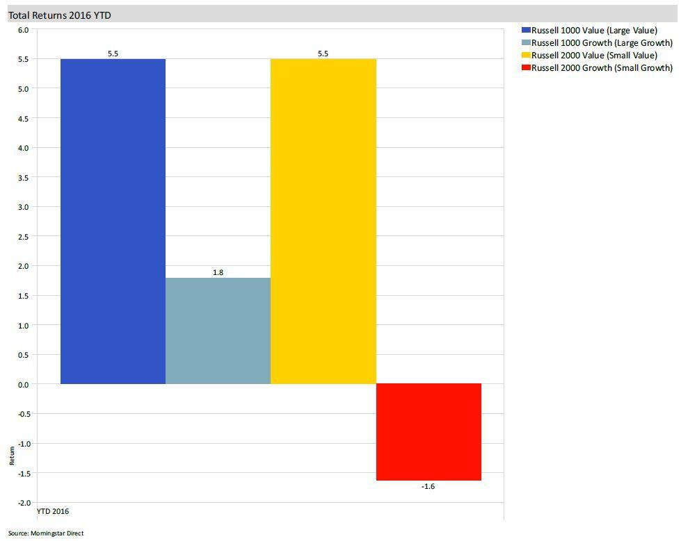 Growth vs. Value Bar Chart 2016