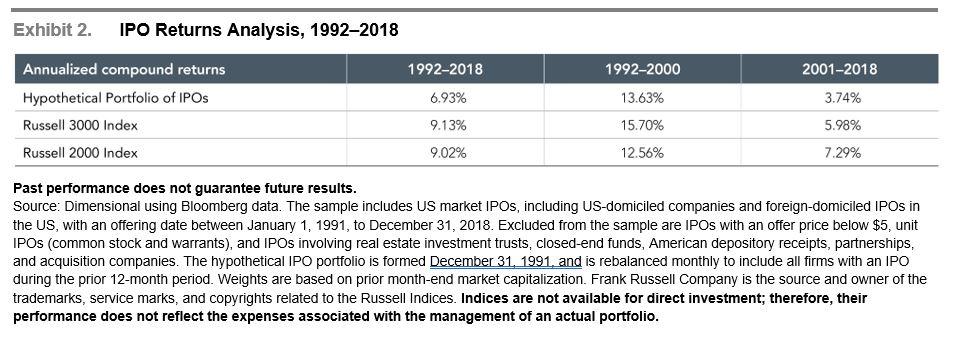 IPO Return Analysis