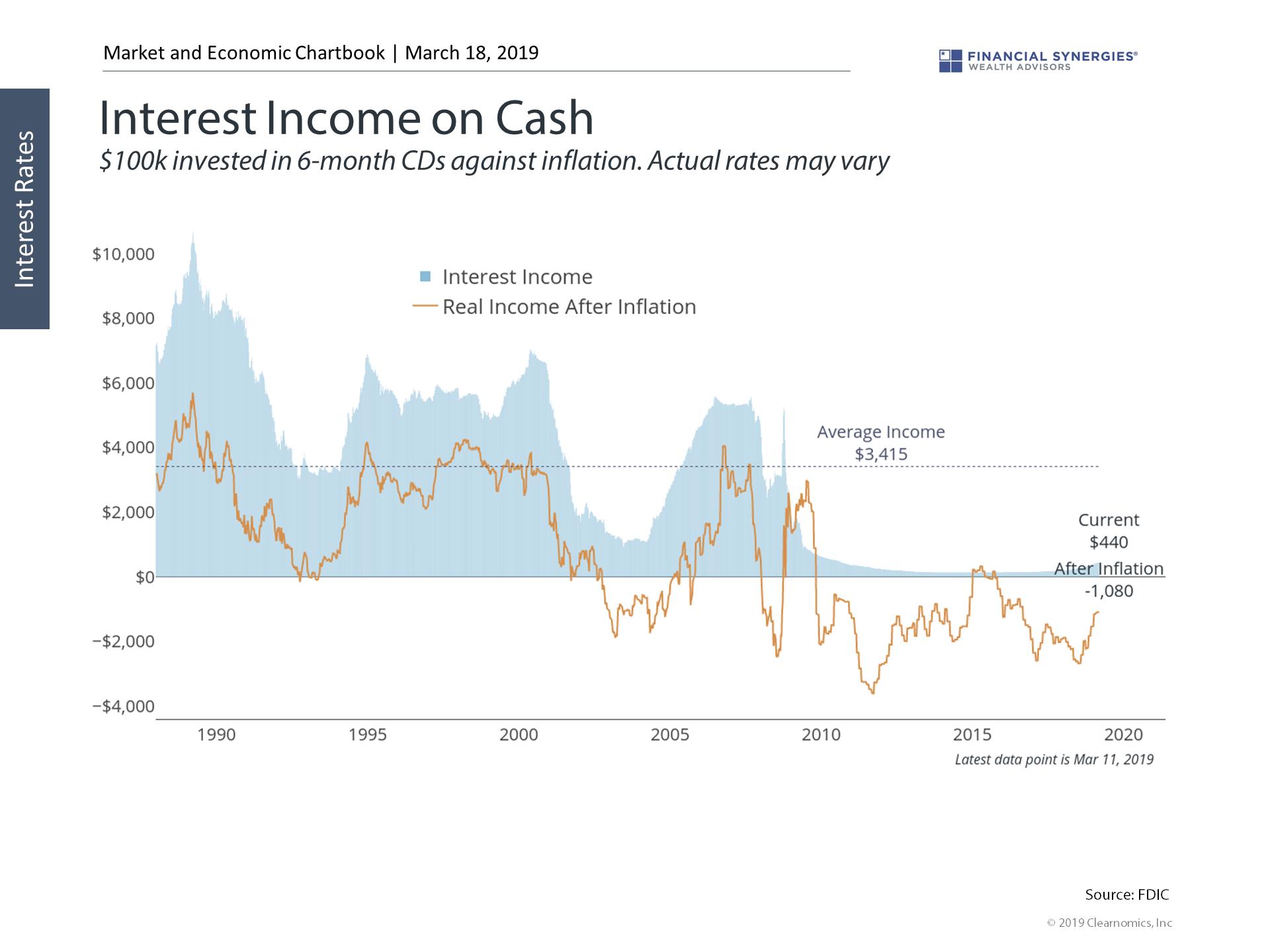 Interest Income on Cash