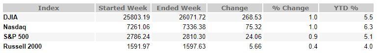 January 19, 2018 Weekly Market Recap
