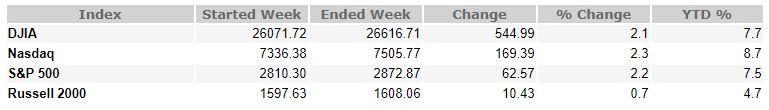 January 26, 2018 Weekly Market Recap