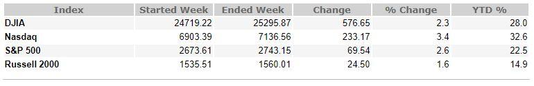 January 5, 2018 Weekly Market Recap