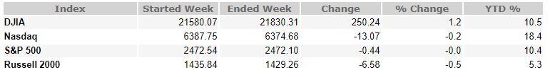 July 28, 2017 Weekly Market Recap