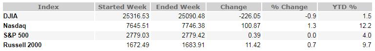 June 15, 2018 Weekly Market Recap