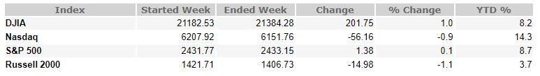 June 16, 2017 Weekly Market Recap