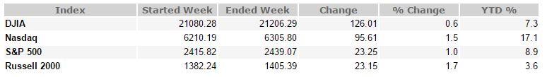 June 2, 2017 Weekly Market Recap