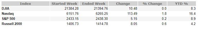 June 23, 2017 Weekly Market Recap