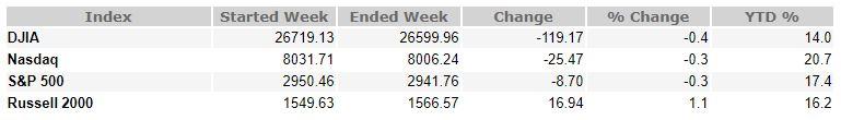 June 28, 2019 Weekly Market Recap