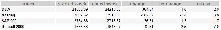 June 29, 2018 Weekly Market Recap