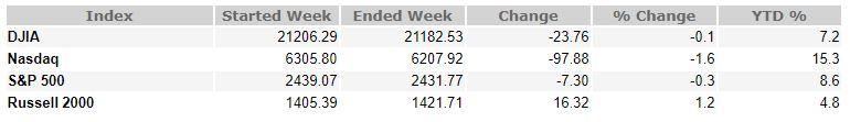 June 9, 2017 Weekly Market Recap