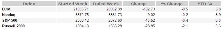 March 10, 2017 Weekly Market Recap