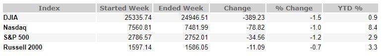March 16, 2018 Weekly Market Recap
