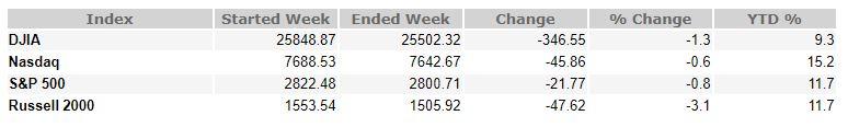 March 22, 2019 Weekly Market Recap