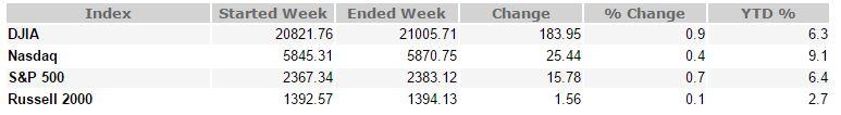 March 3, 2017 Weekly Market Recap