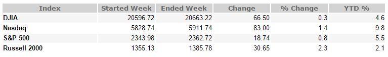 March 31, 2017 Weekly Market Recap