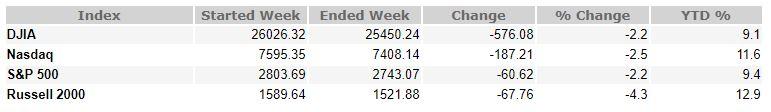 March 8, 2019 Weekly Market Recap