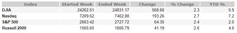 May 11, 2018 Weekly Market Recap