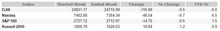 May 18, 2018 Weekly Market Recap