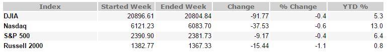 May 19, 2017 Weekly Market Recap