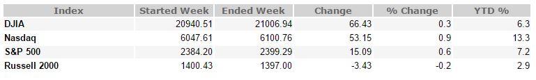 May 5, 2017 Weekly Market Recap