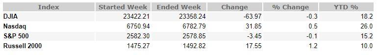 Nov 17, 2017 weekly market recap