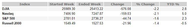 November 16, 2018 Weekly Market Recap