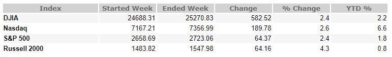 November 2, 2018 Weekly Market Recap