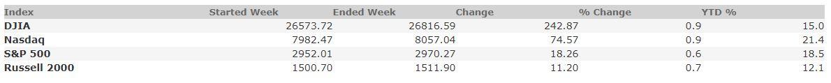 October 11, 2019 Weekly Market Recap