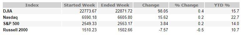 October 13, 2017 Weekly Market Recap