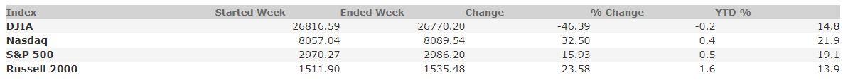 October 18, 2019 Weekly Market Recap