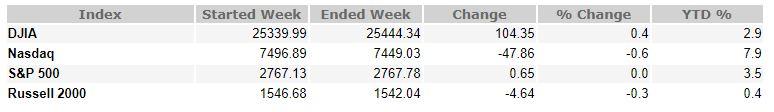 October 19, 2018 Weekly Market Recap