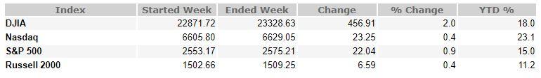 October 20, 2017 Weekly Market Recap