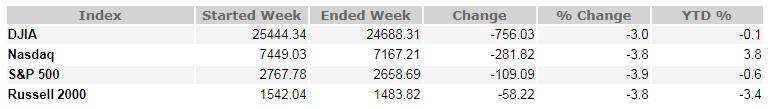 October 26, 2018 Weekly Market Recap