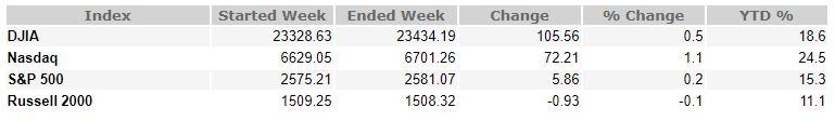 October 27, 2017 Weekly Market Recap
