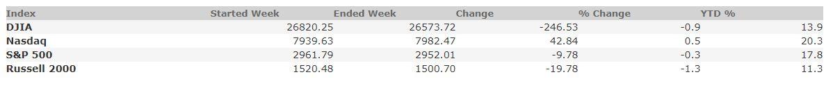 October 4, 2019 Weekly Market Recap